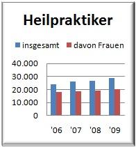 Heilpraktiker Statistik 2009